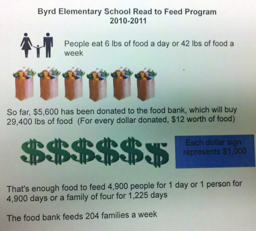infographic about read to feed program